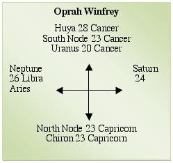 huya astrology meaning