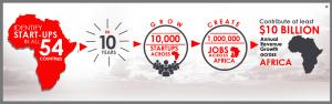 The Tony Elumelu Foundation Entrepreneurship Programme 1