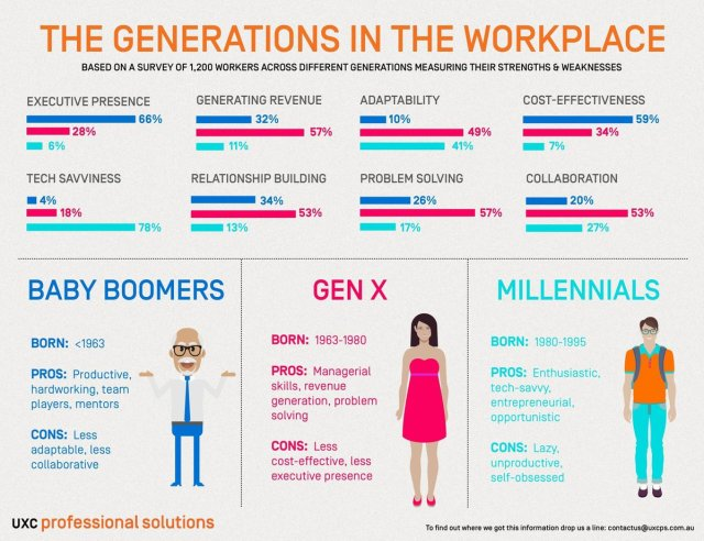 generations-in-the-workplace