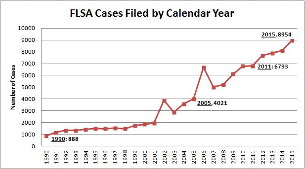 FLSA Cases Filed By Year