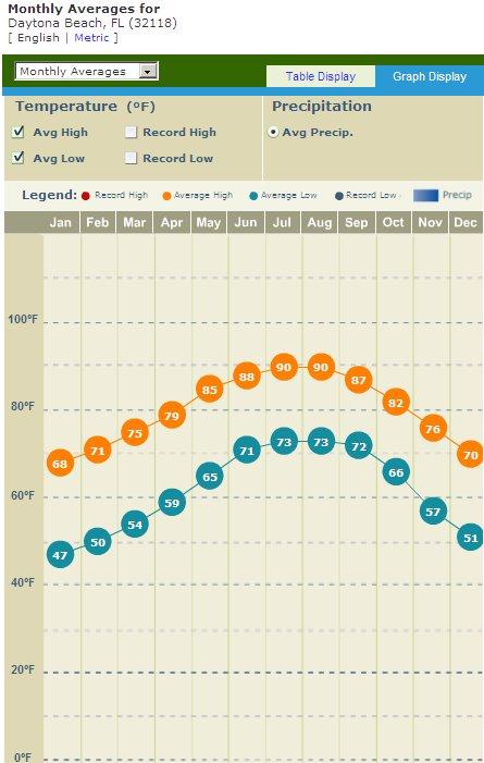 daytona beach - monthly averages
