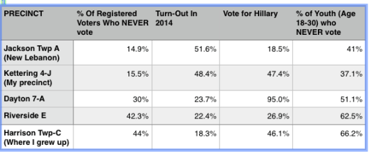 In Montgomery County 21 3% Of Registered Voters NEVER Vote