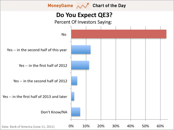 chart of the day qe3 june 2011