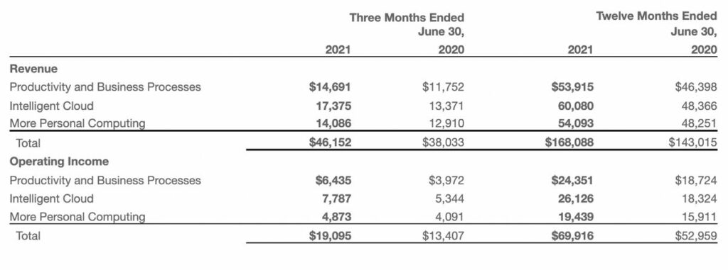 Финансовая отчётность Microsoft за 4 квартал и 2021 год: выручка и чистая прибыль выросли двузначно