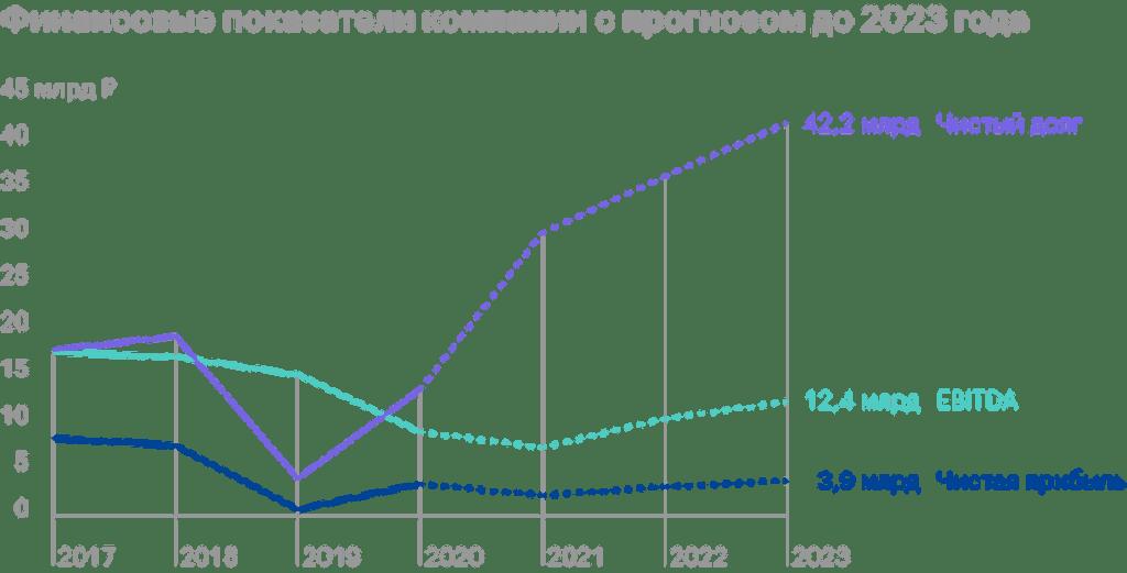 Обзор «Энел России»: яркий представитель российской возобновляемой энергетики