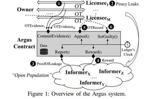 Майкрософт разработала антипиратскую защиту vdZKuM9IphQaPa2OVtsWnC7jbZ9N1 Argus - Майкрософт разработала антипиратскую защиту на базе блокчейна Ethereum 3