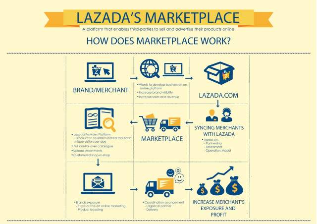 The Jesselton Girl Shopping: A Nightmare with Lazada Malaysia's Merchants
