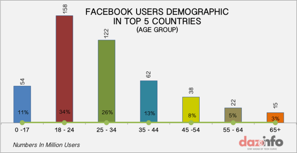 Top 5 Countries On Facebook Inc. (FB) Contribute 40% of ...