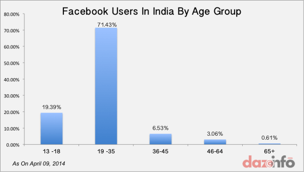 Facebook Reaches 100 Mln Users In India: 90% Below 36 ...