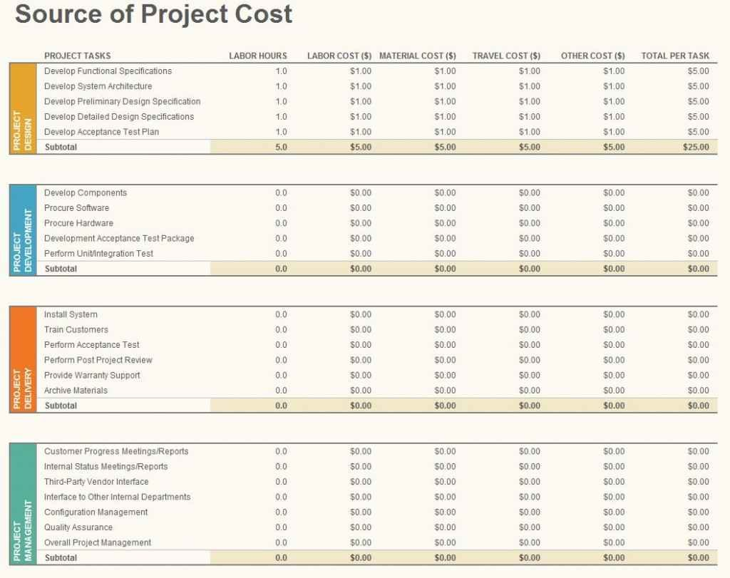 Home Renovation Budget Spreadsheet Template Spreadsheet