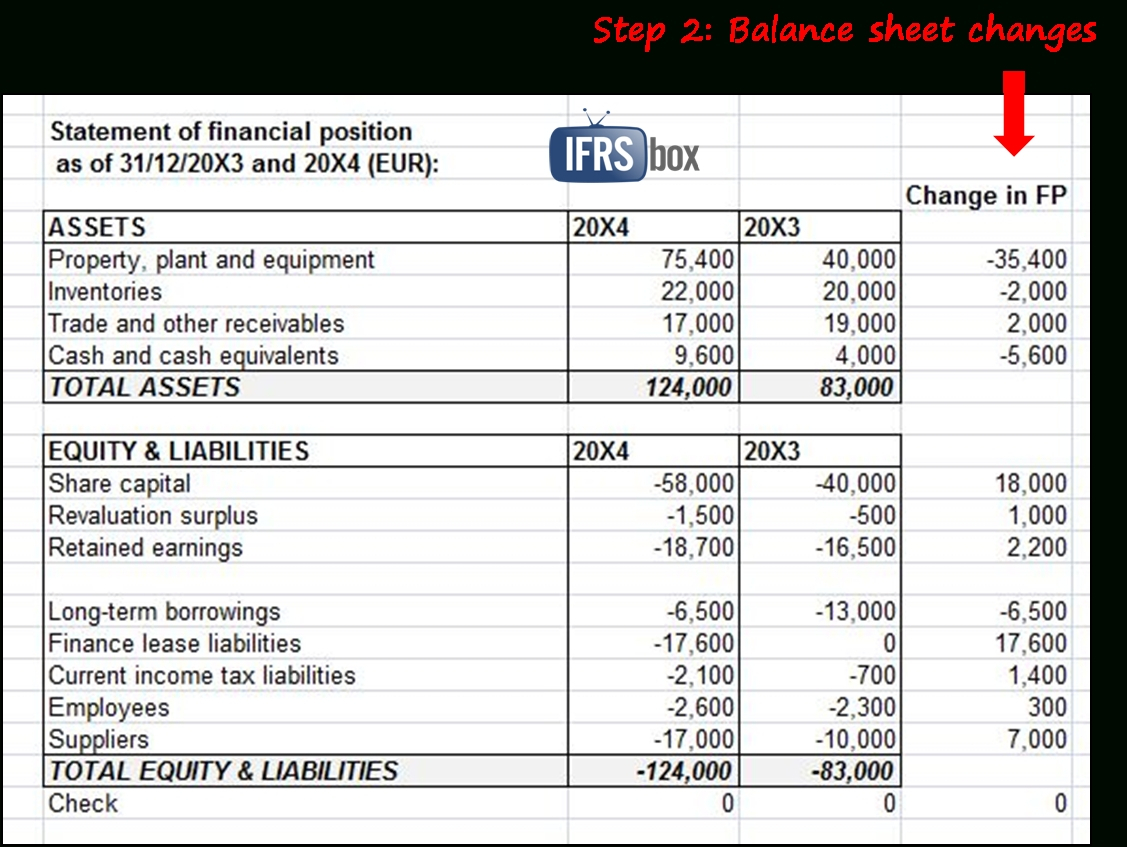 Balance Sheet Format In Excel With Formulas Db Excel