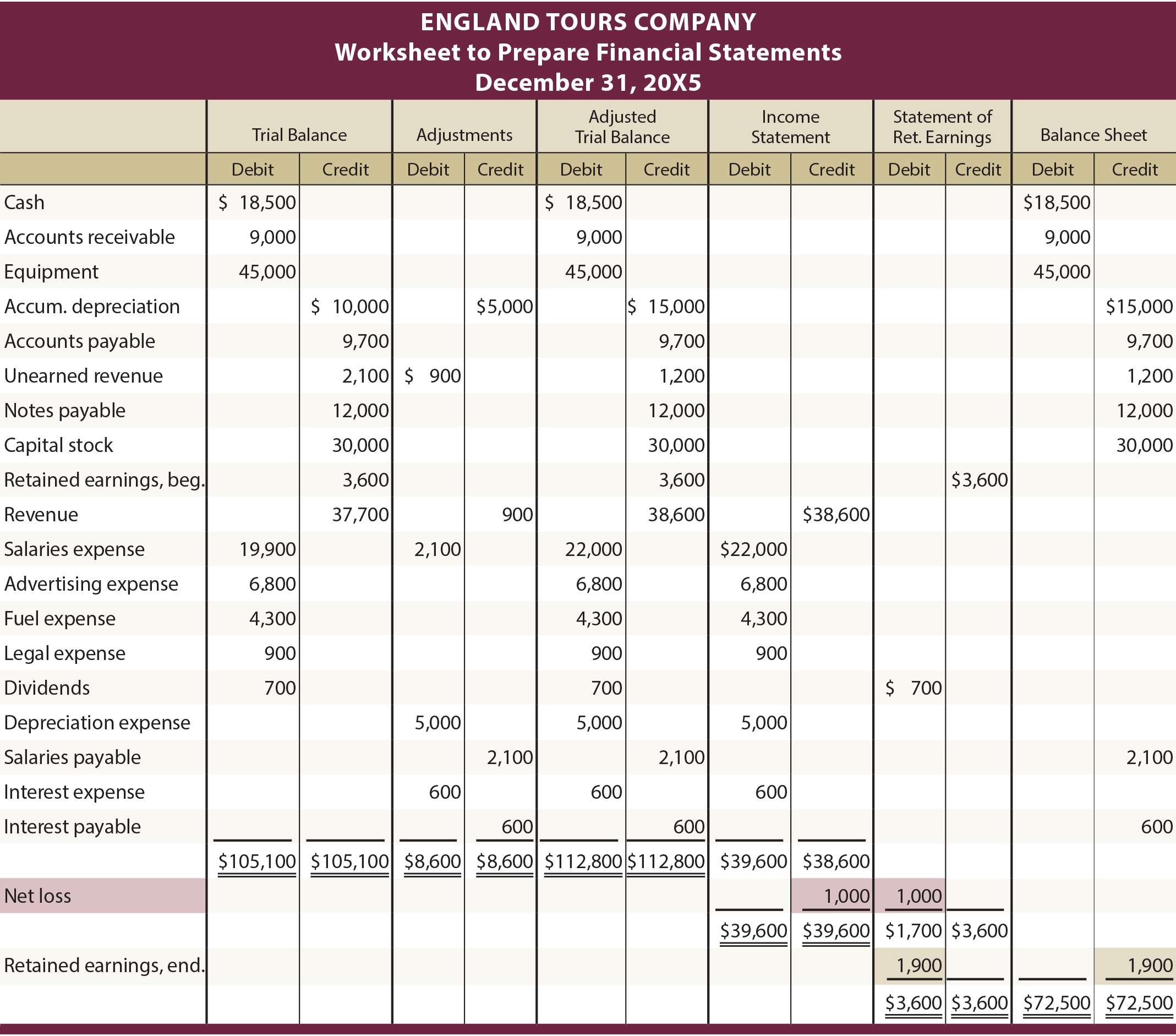 Income Statement Worksheet Worksheet 3 Absolute But