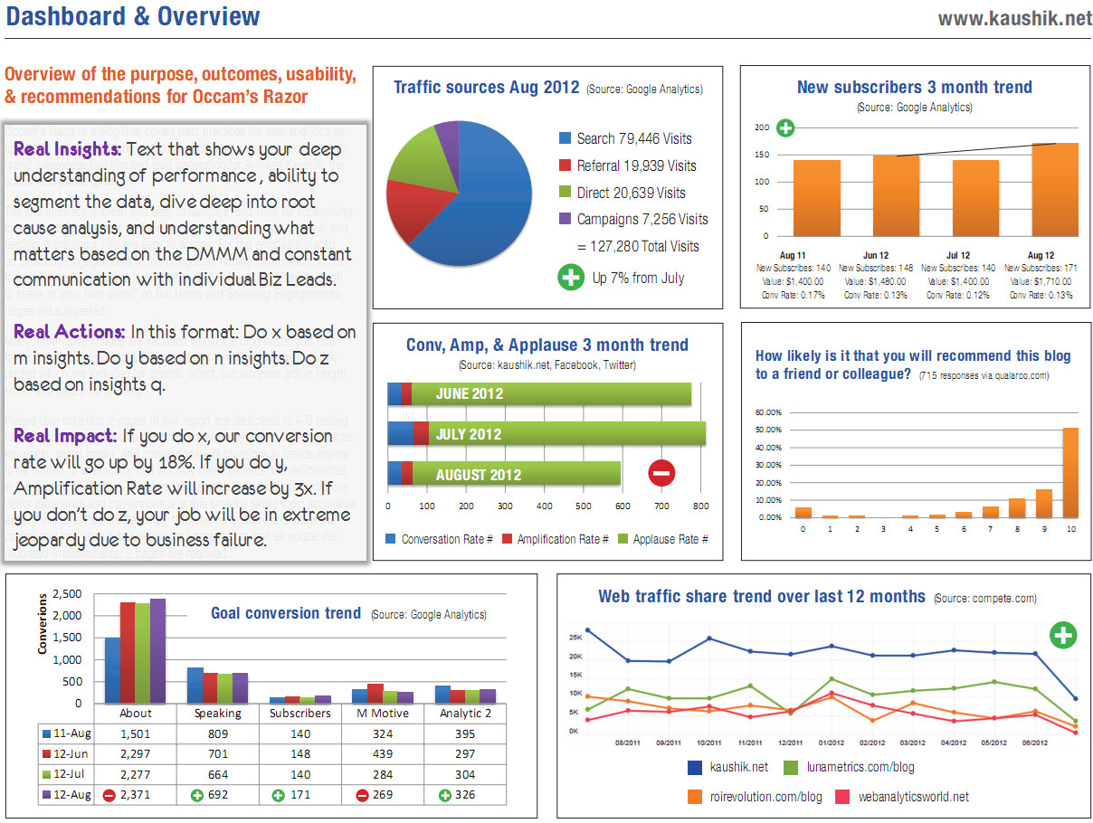 Kpi Report Template Excel Of Free Excel Dashboard
