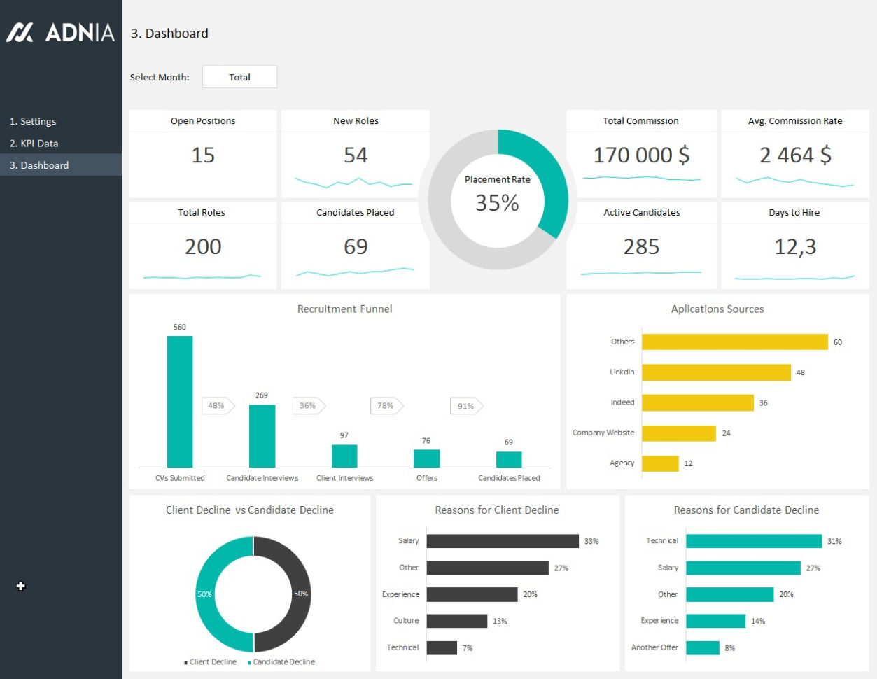 Kpi Template Excel Matrix Sales Download Free