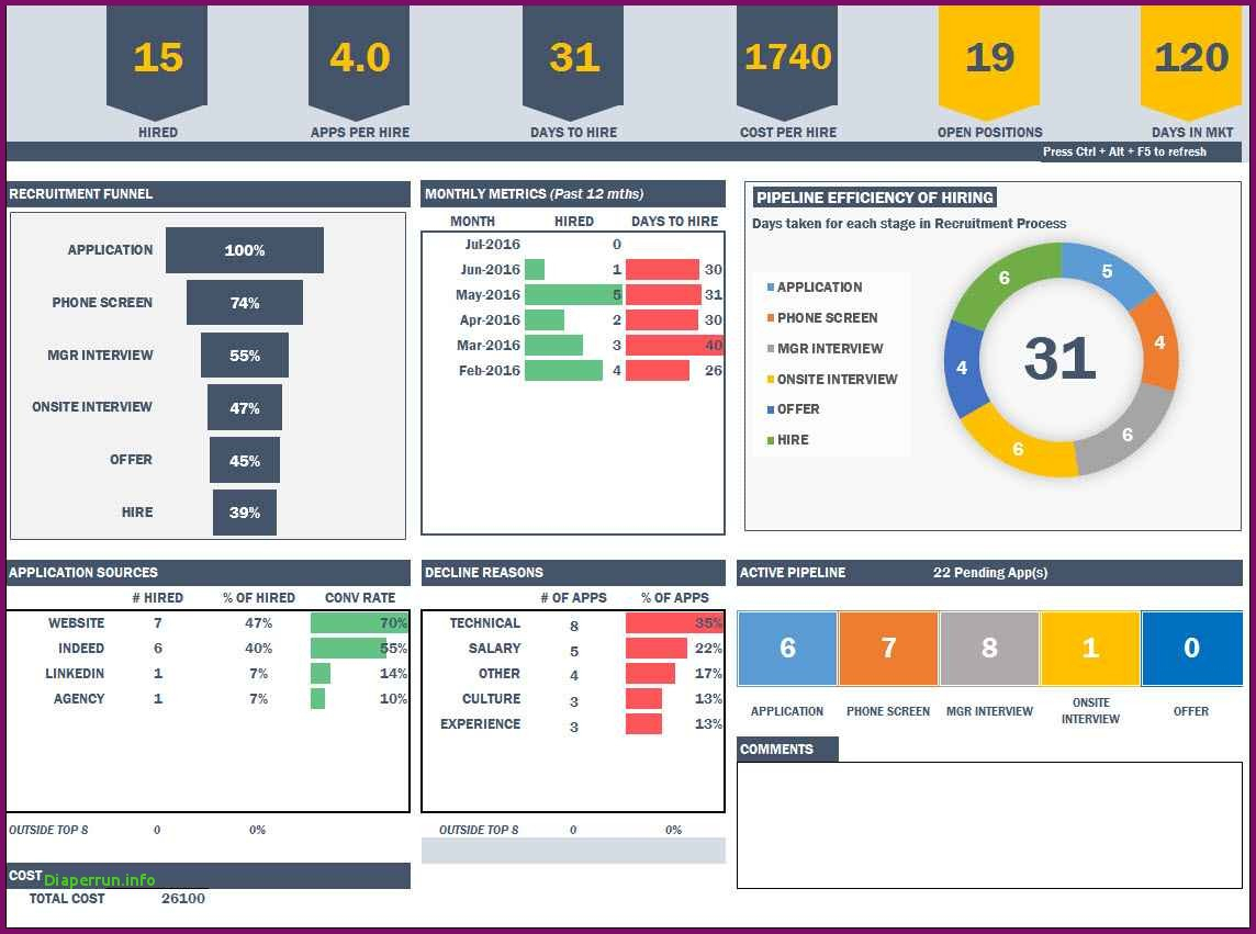 Manufacturing Kpi Template Excel Excel Dashboard