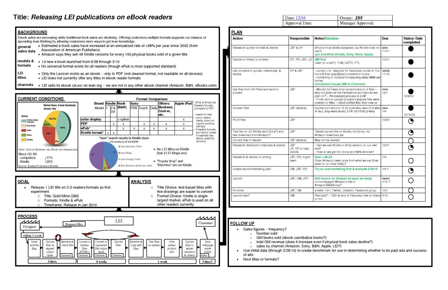 Portfolio Management Reporting Templates Unique Project