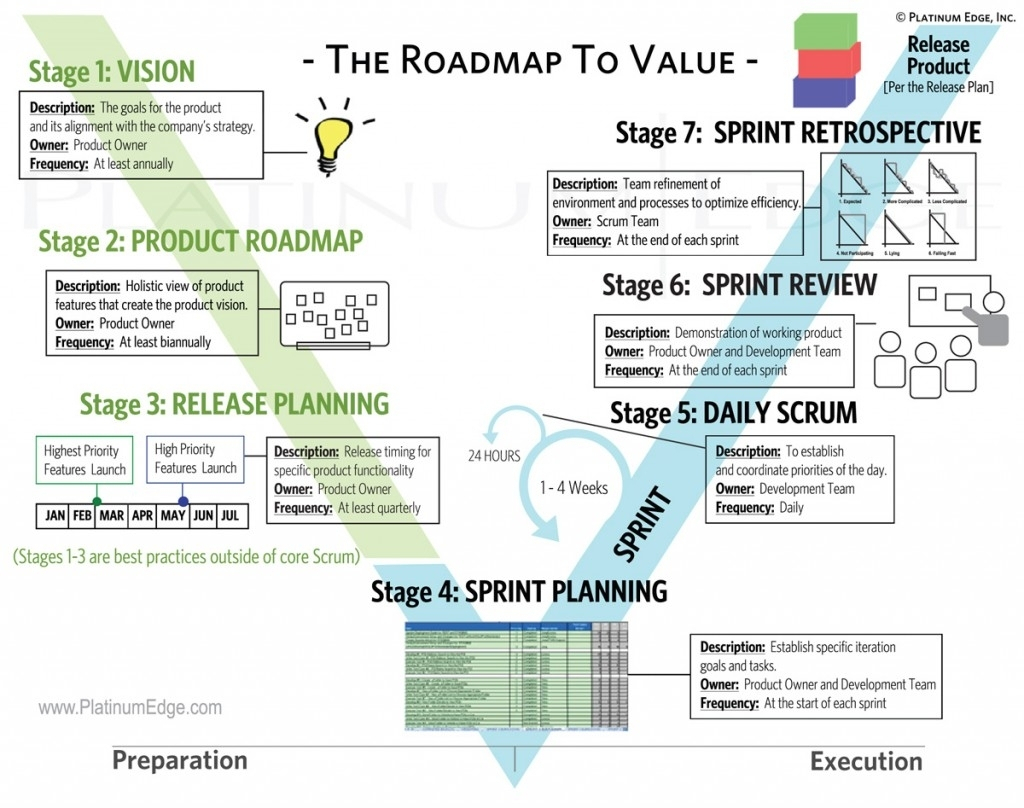 Project Management Cheat Sheet Example Of Spreadshee