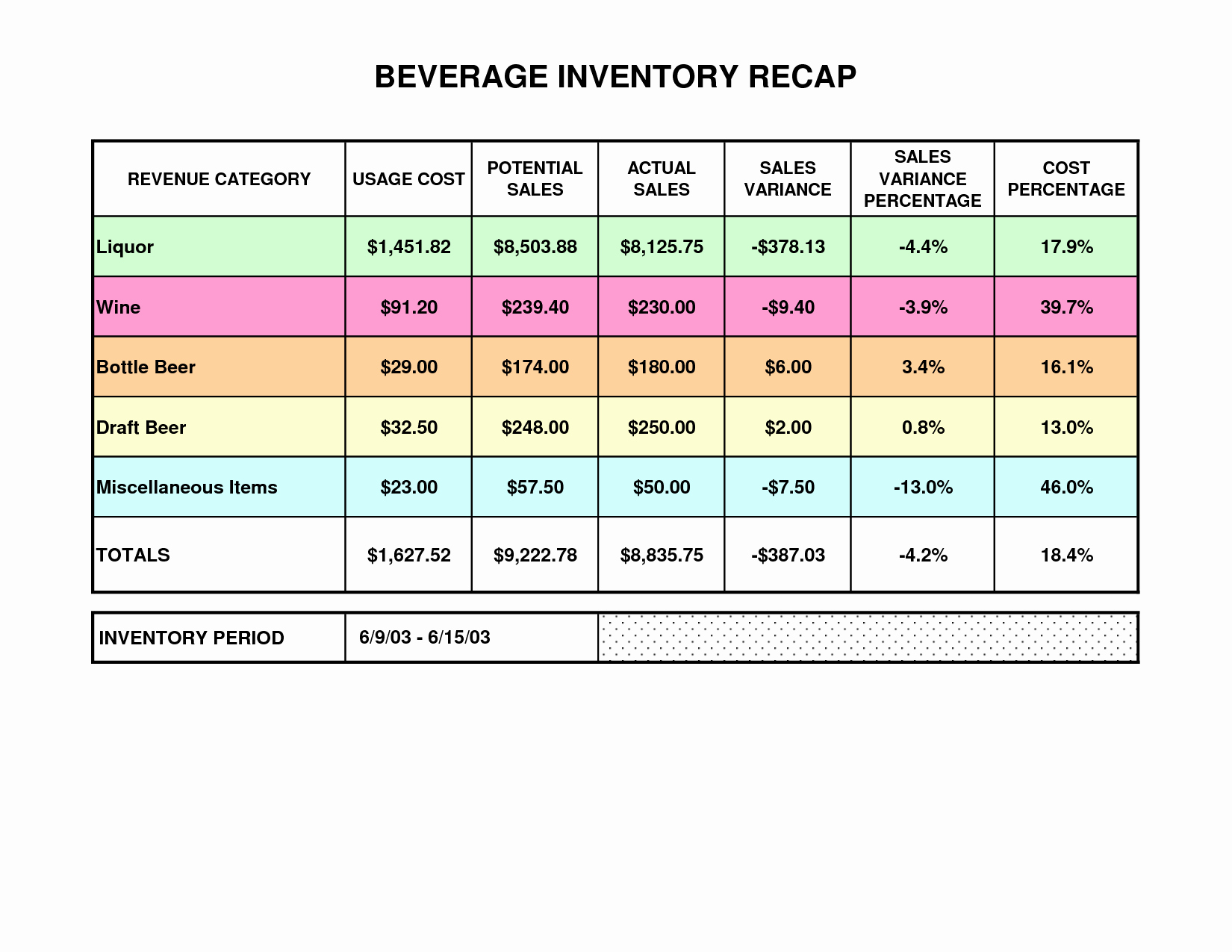 Liquor Inventory Template Luxury Best S Of Beer And Liquor