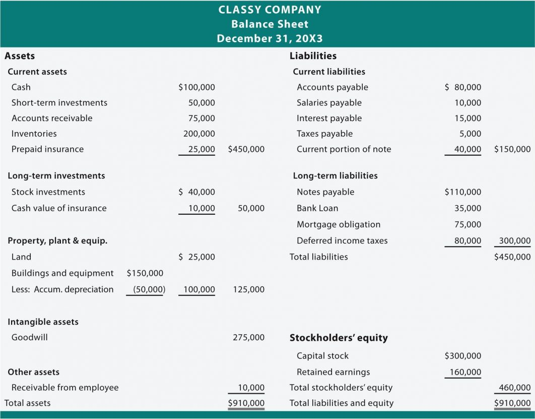 Typical Balance Sheet Sample And Income Statement Of A
