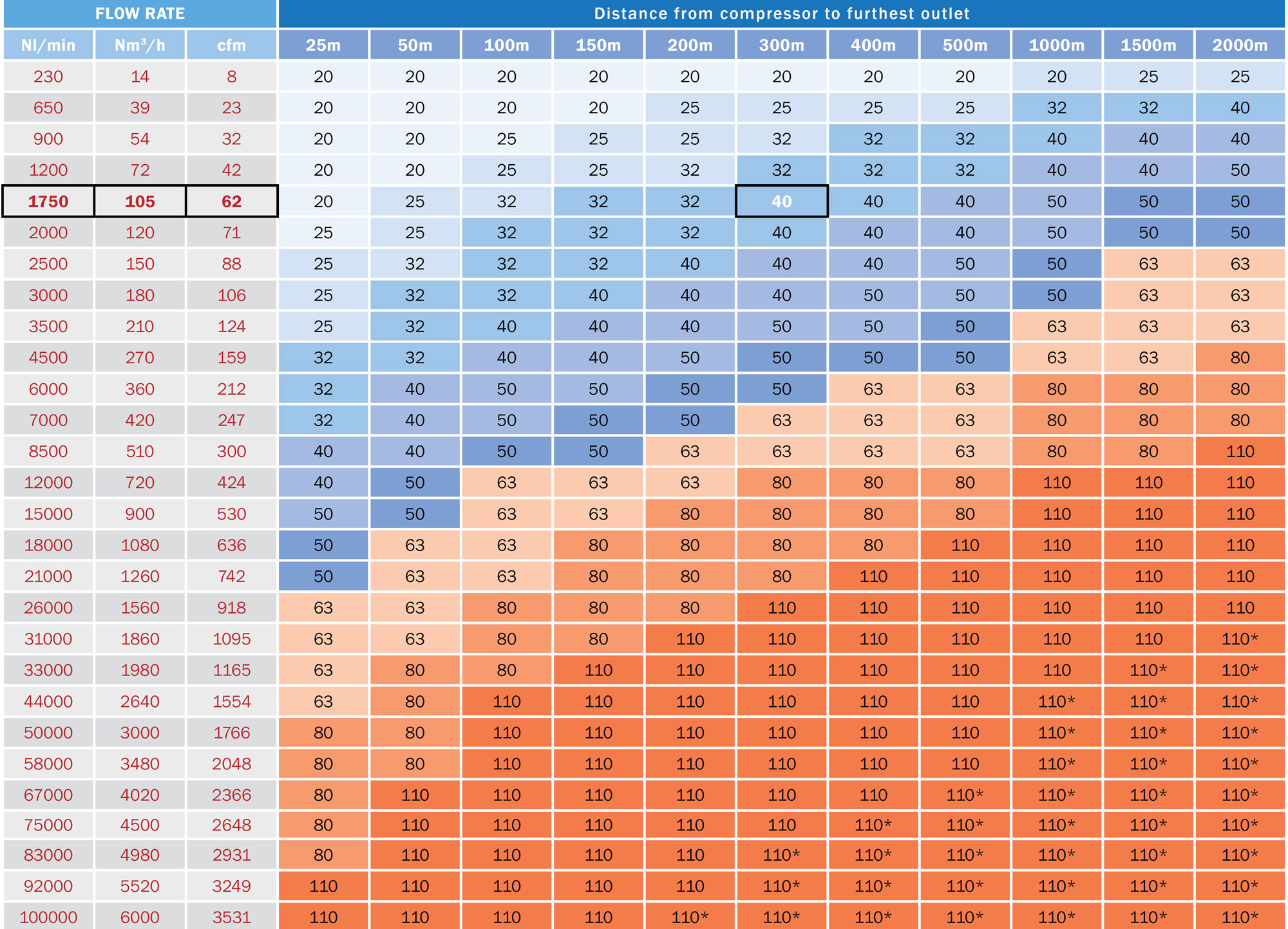 Air Compressor Sizing Spreadsheet With Compressed Air Pipe