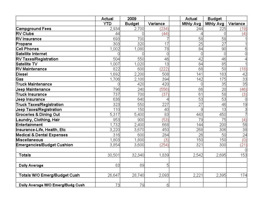 Beauty Salon Budget Spreadsheet