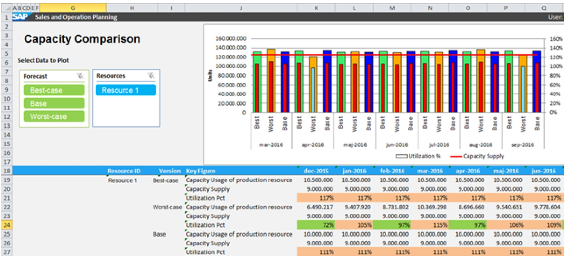 Capacity Planning Spreadsheet Excel Intended For Capacity