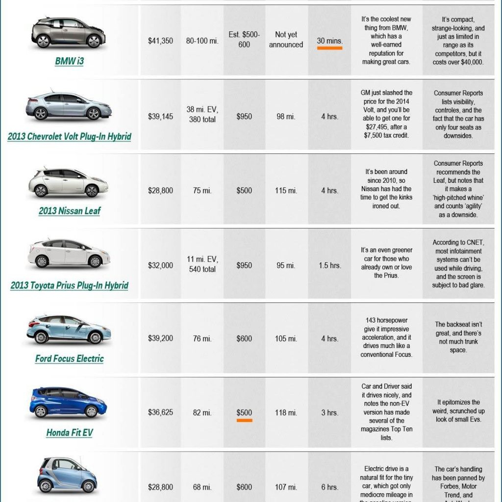 Car Comparison Spreadsheet With New Car Comparison Chart