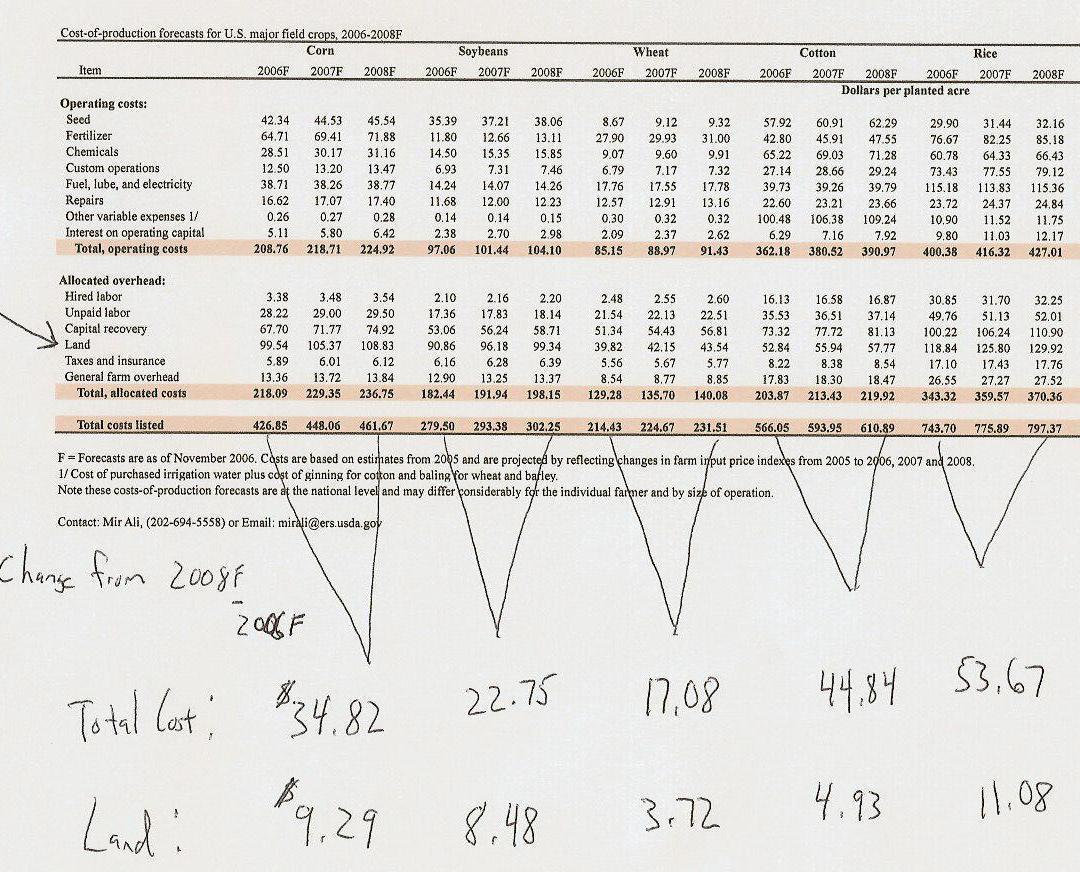 Corn Cost Per Acre Spreadsheet Spreadsheet Downloa Corn Cost Per Acre Spreadsheet