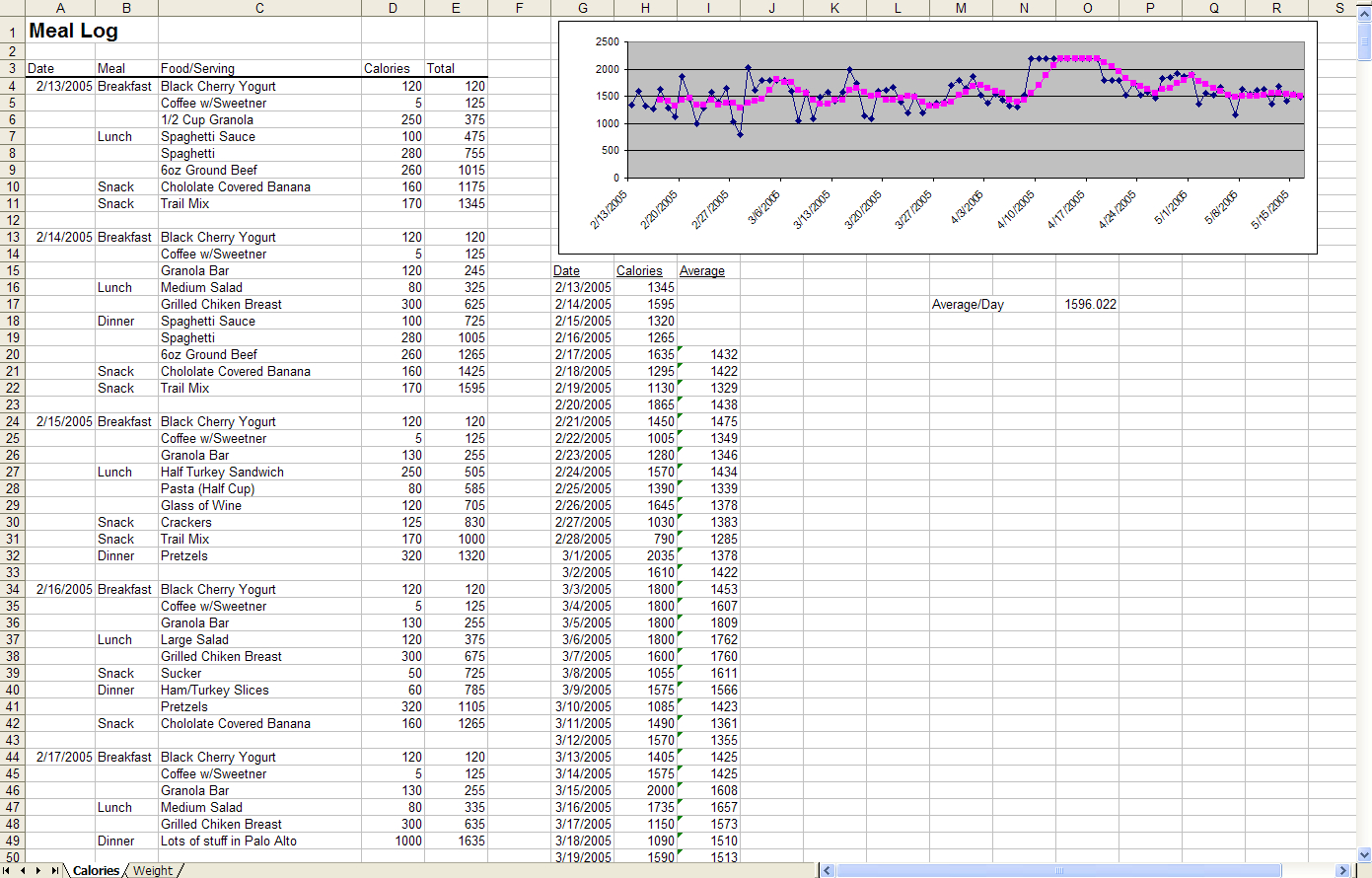 Daily Calorie Counter Spreadsheet Pertaining To Thet