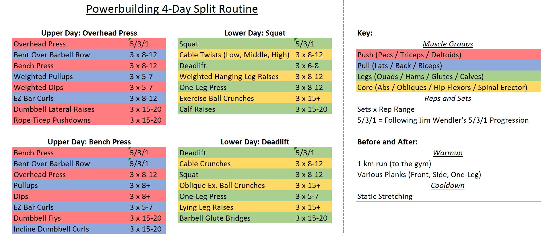 Deadlift Program Spreadsheet In Workout Sheets For Phul