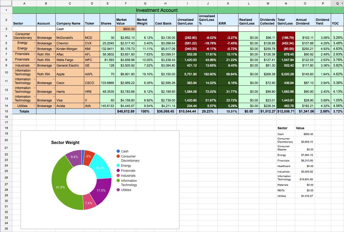 Keep Track Of Stocks Spreadsheet