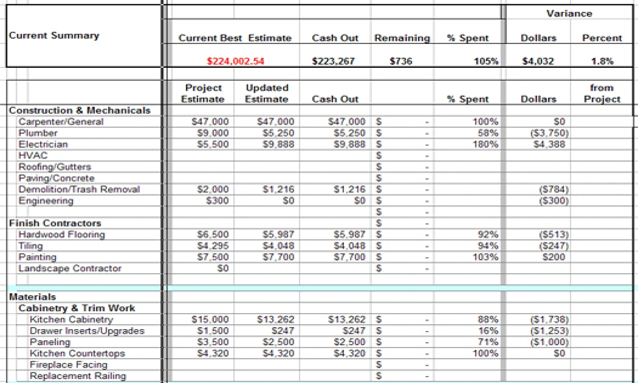 Kitchen Remodel Excel Spreadsheet Regarding Images Of Construction Project Budget Template