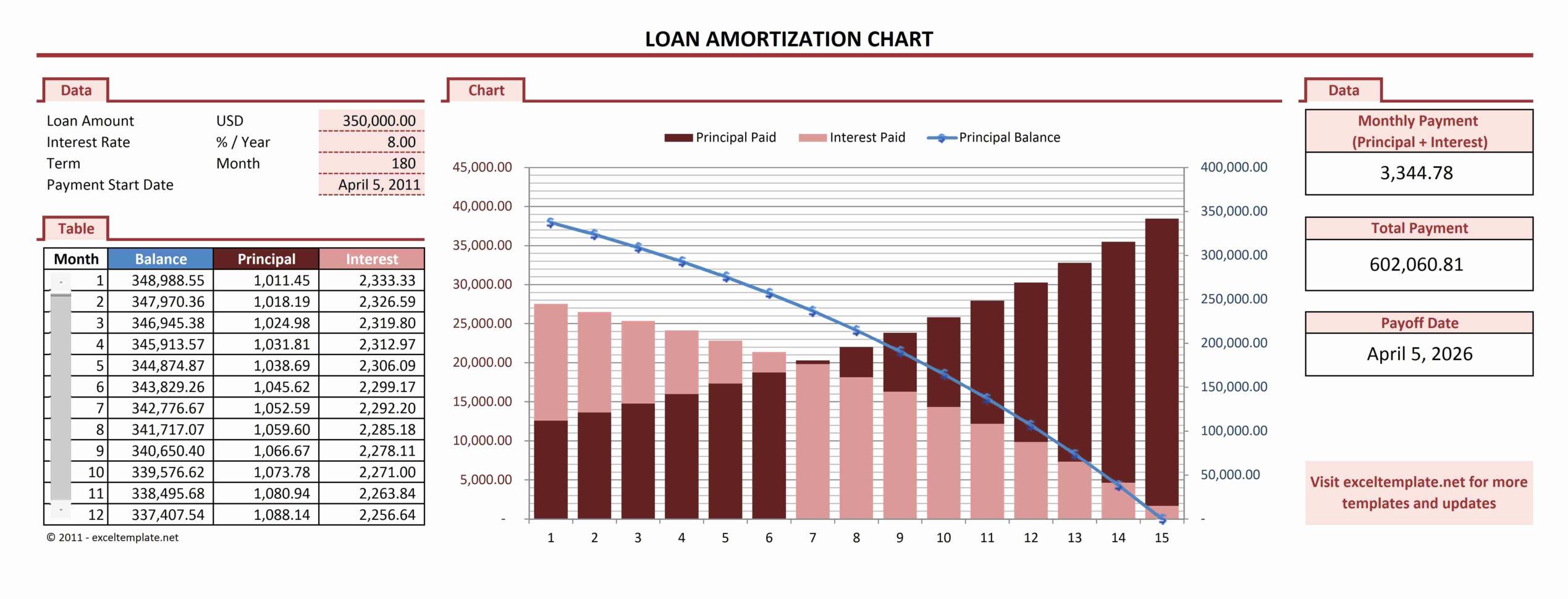 Mortgage Amortisation Spreadsheet Printable Spreadshee