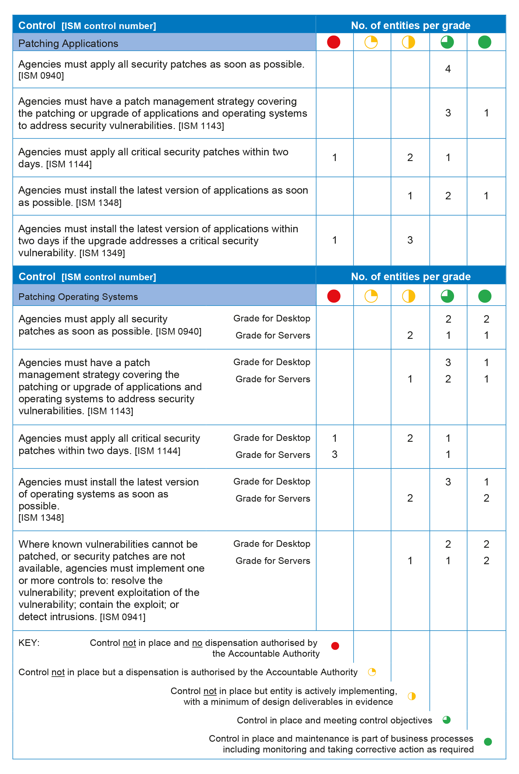 Patch Management Spreadsheet Pertaining To Cyber