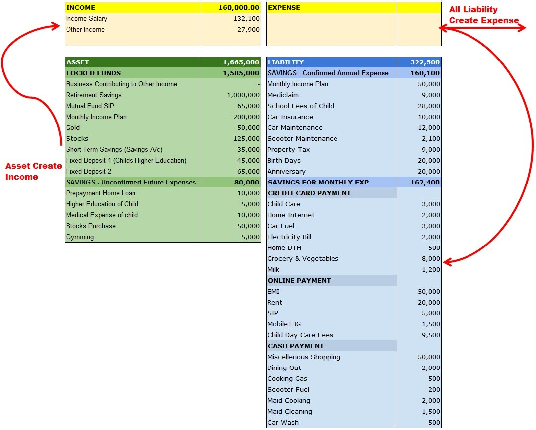 Personal Financial Statement Spreadsheet Throughout