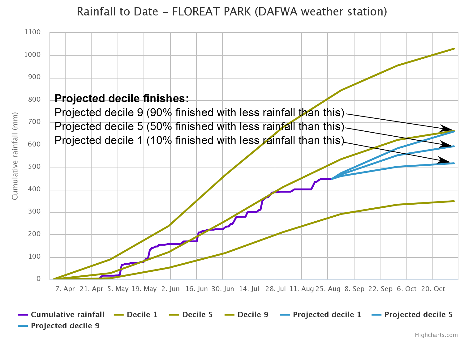 Rainfall Recording Spreadsheet Intended For Rainfall To