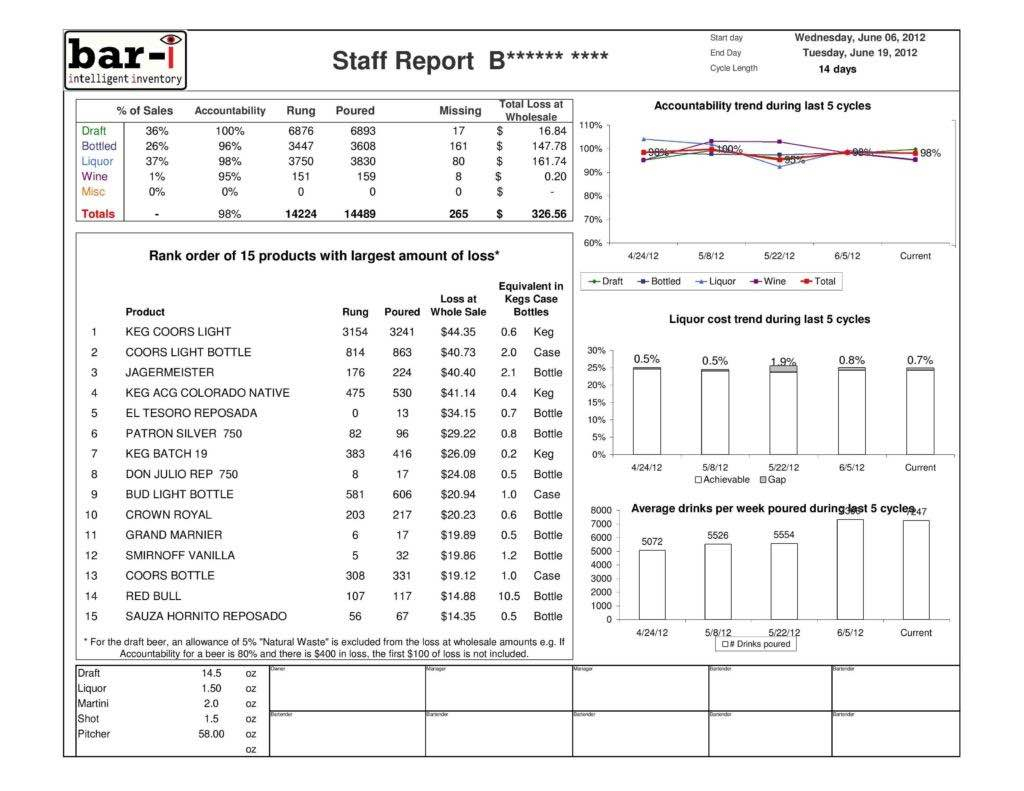 Restaurant Liquor Inventory Spreadsheet With Regard To
