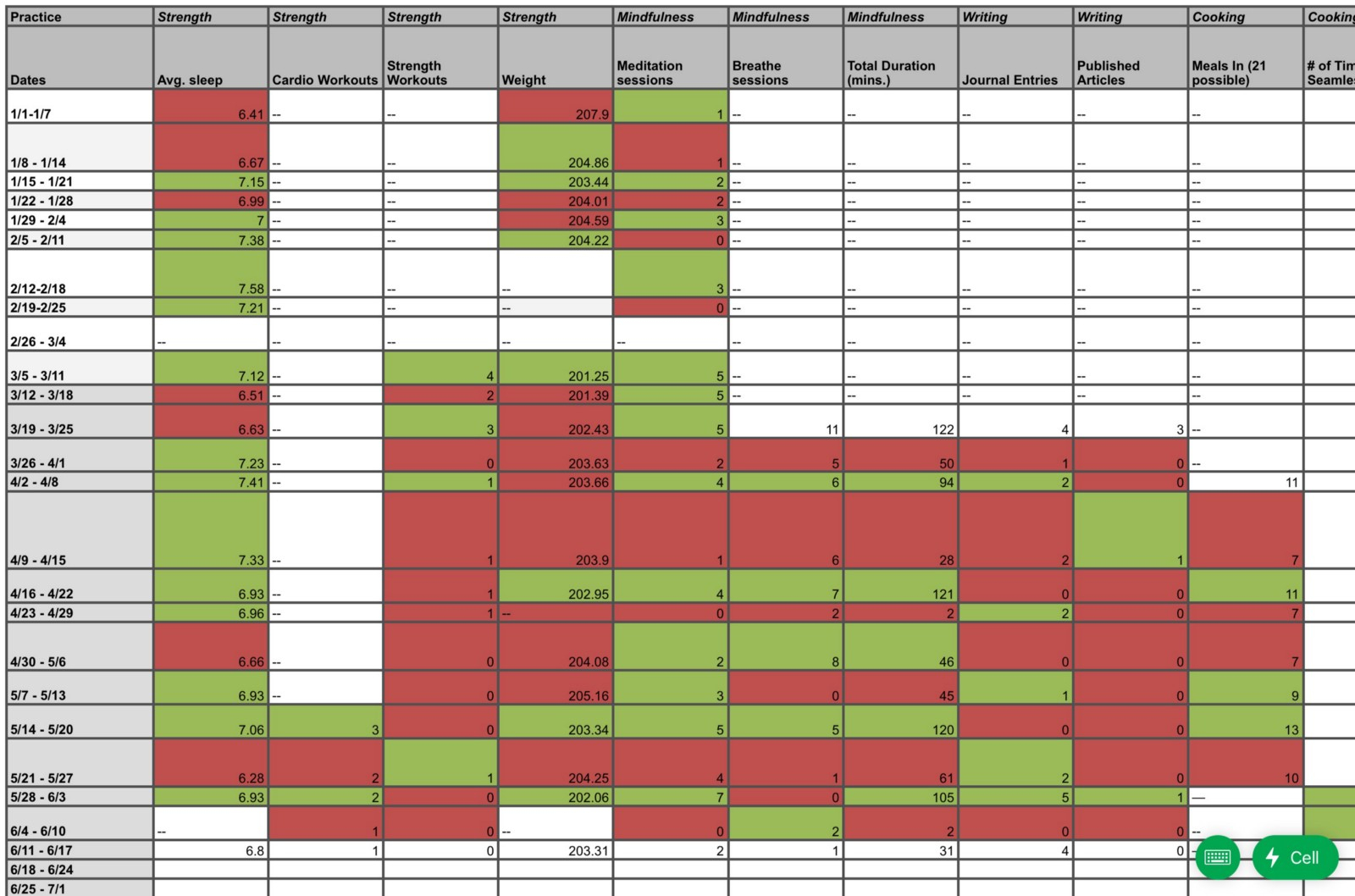 Sleep Tracking Spreadsheet Throughout Making A Weekly