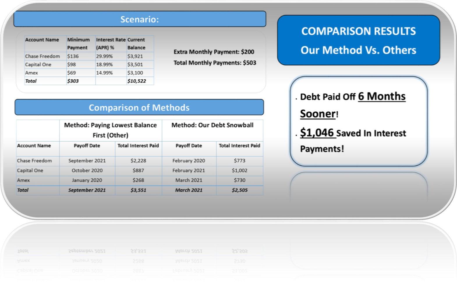 Snowball Calculator Spreadsheet Regarding Debt Snowball