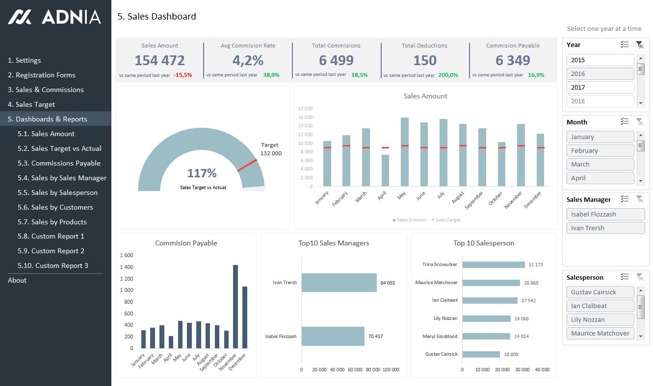 Spreadsheet Dashboard Template Regarding Dynamic Dashboard