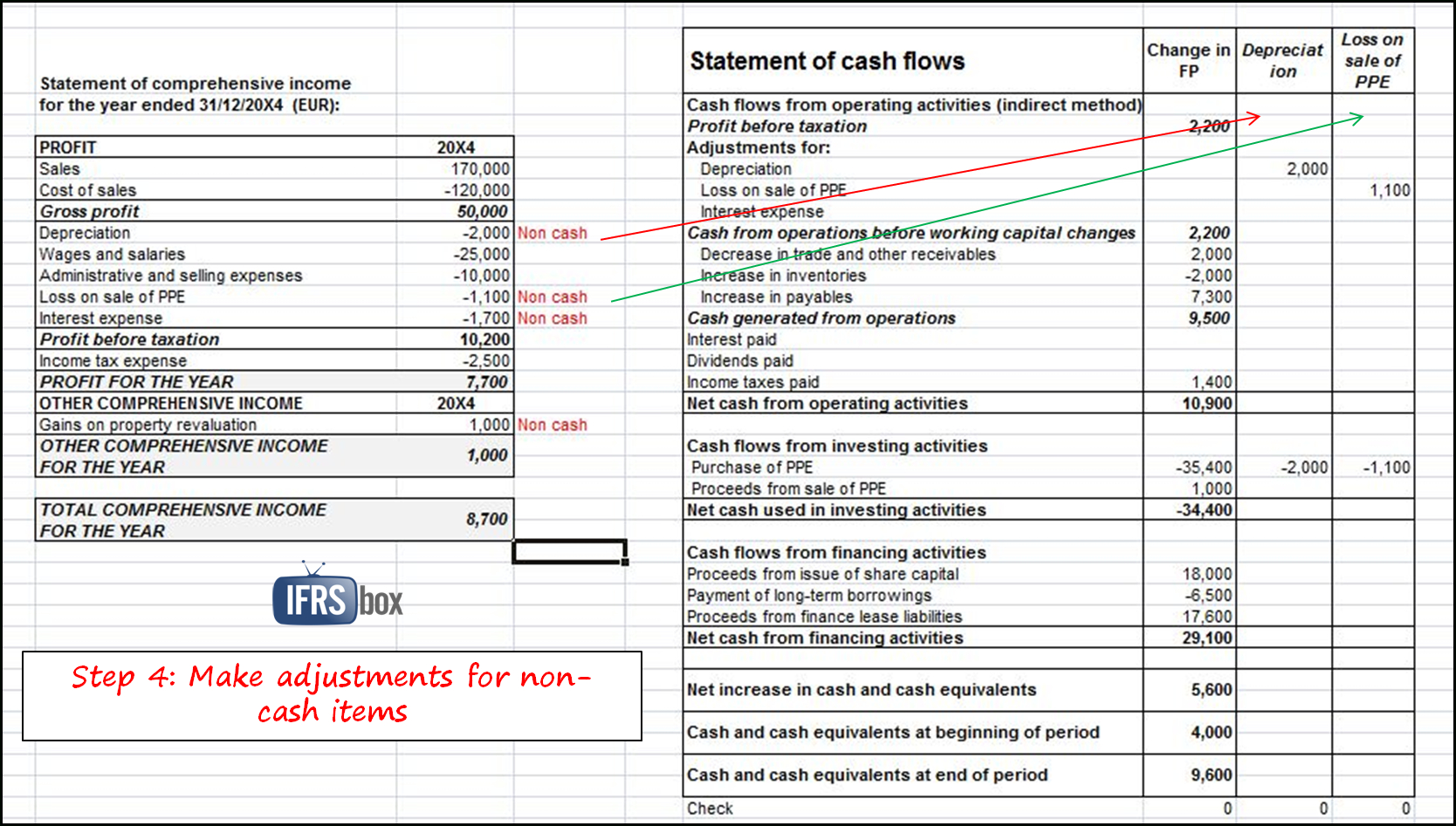 Spreadsheet For Statement Of Cash Flows Intended For How