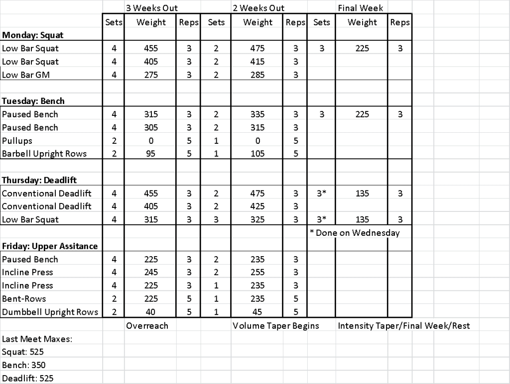 Texas Method Powerlifting Spreadsheet Spreadshee Texas Method Powerlifting Spreadsheet