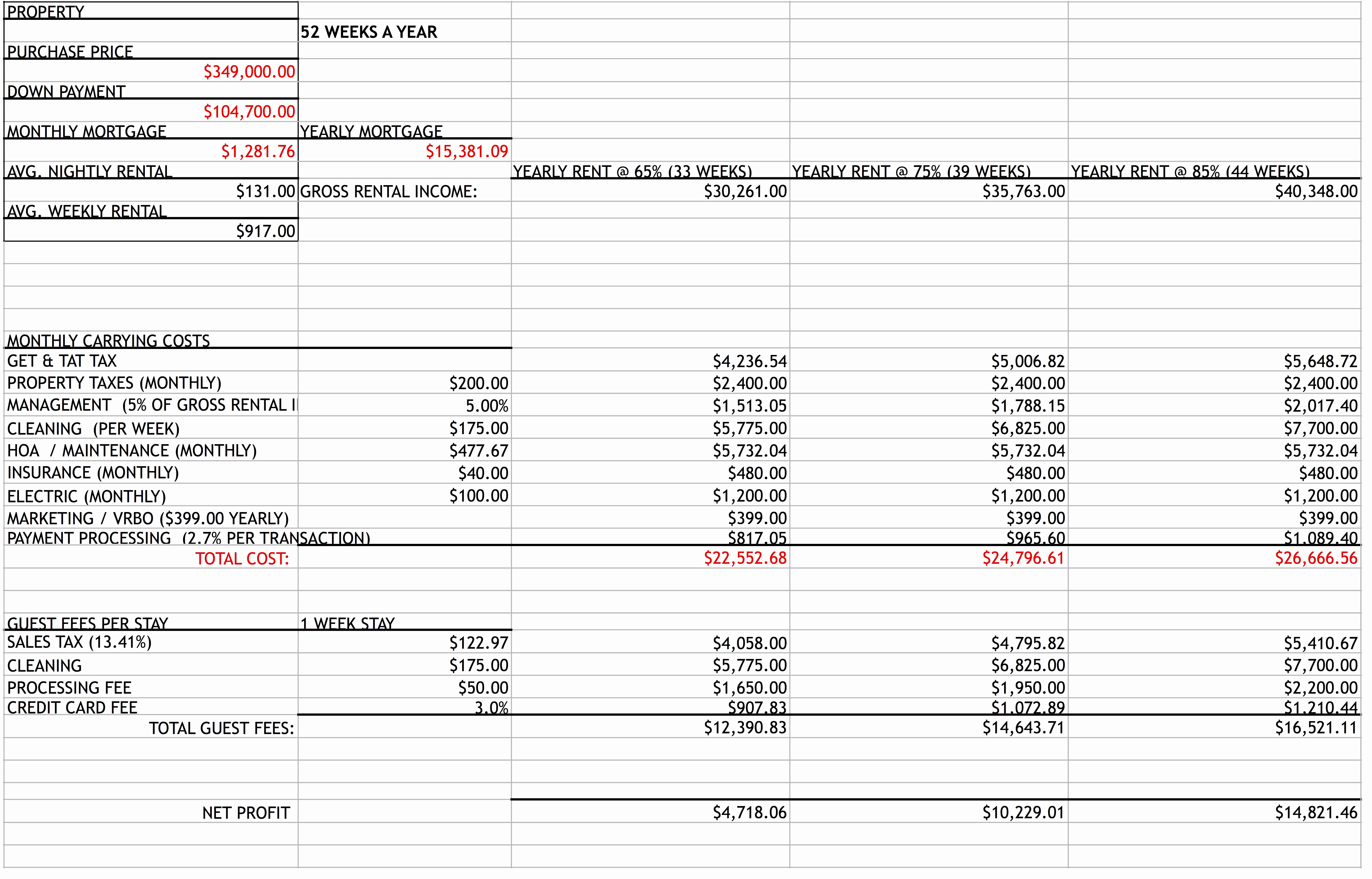 Vacation Rental Investment Spreadsheet With Regard To Spreadsheet Example Of Investment Property