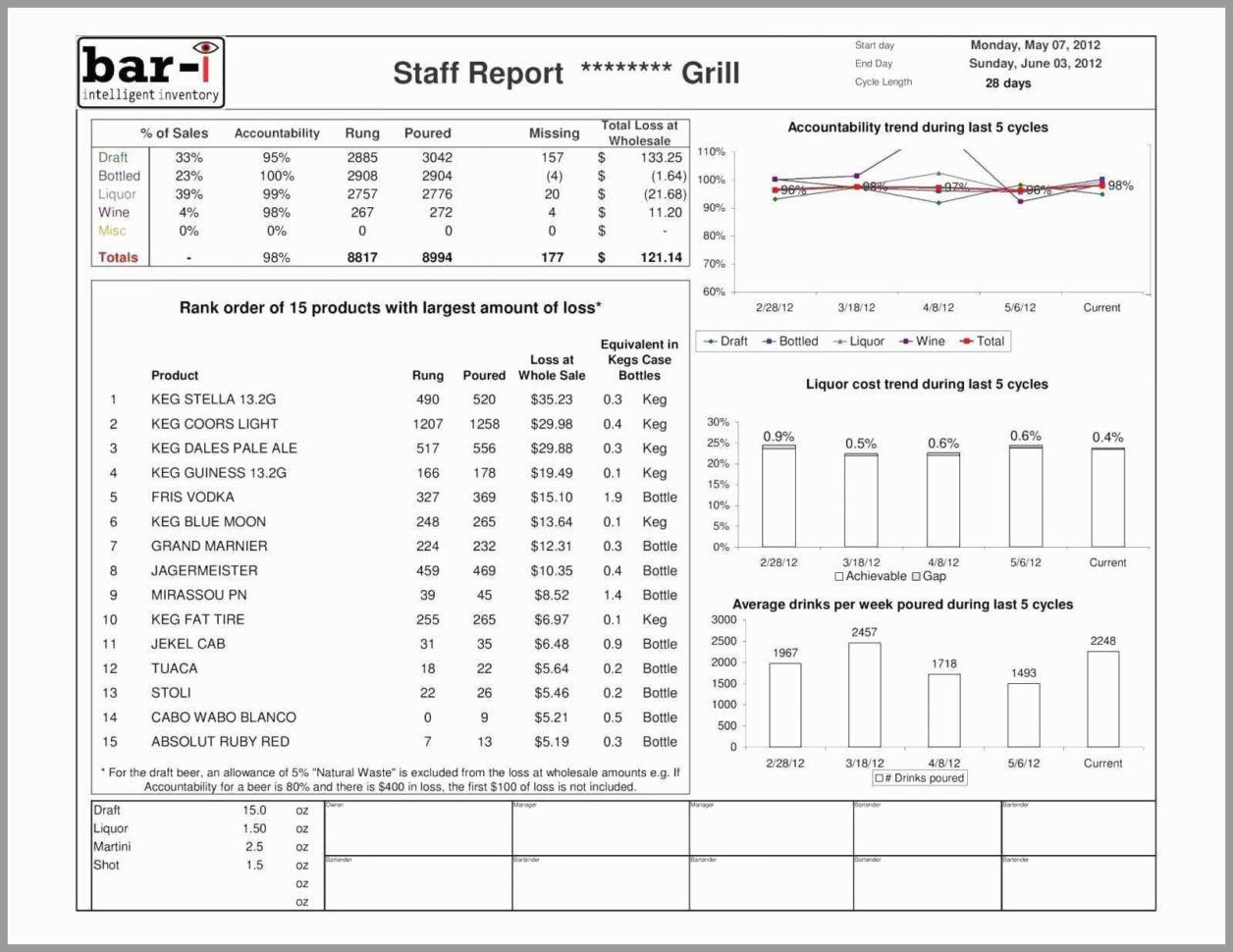 Waste Tracking Spreadsheet Spreadsheet Downloa Food Waste