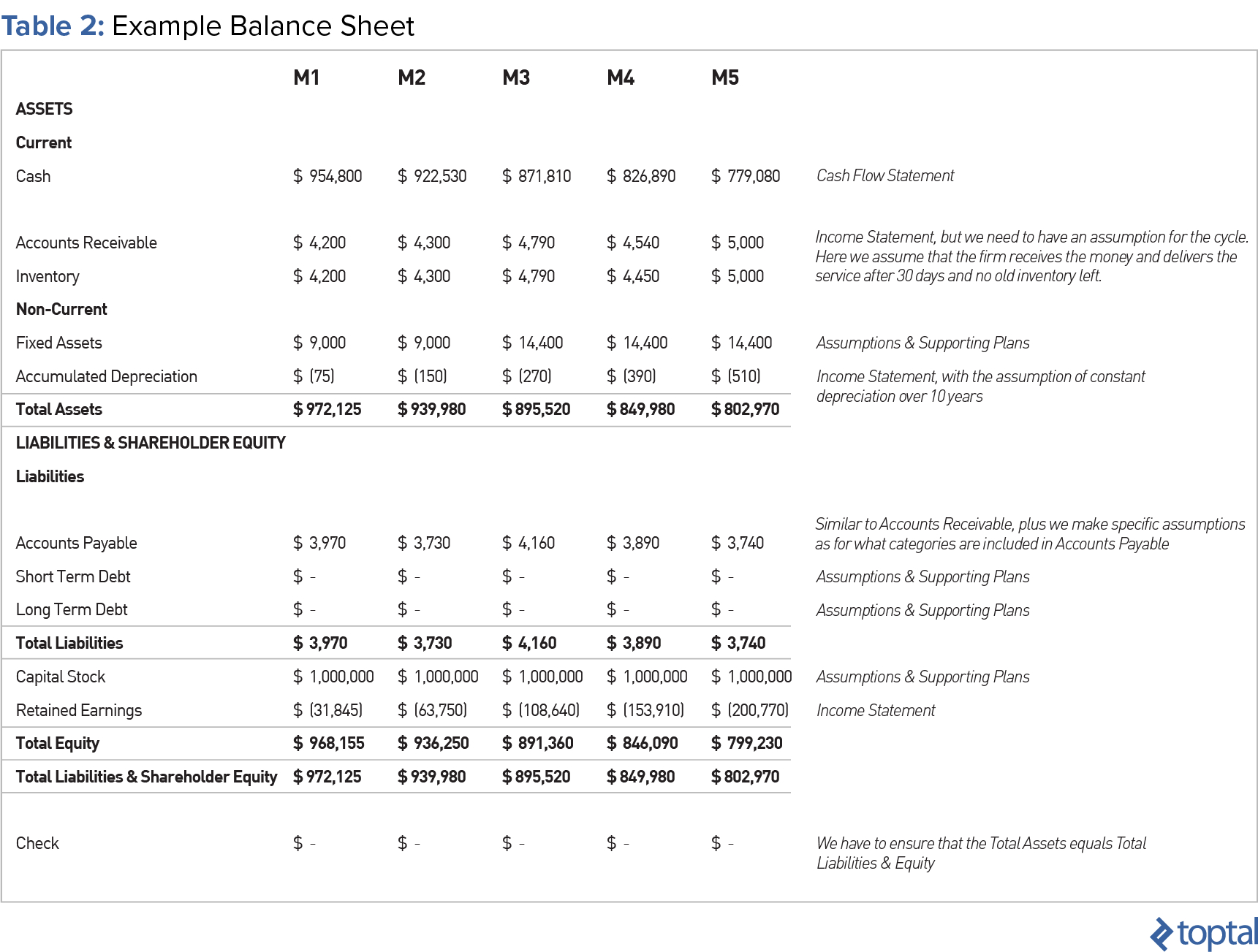 What Are The Assumptions For Your Cash Flow Spreadsheet Spreadshee What Are The