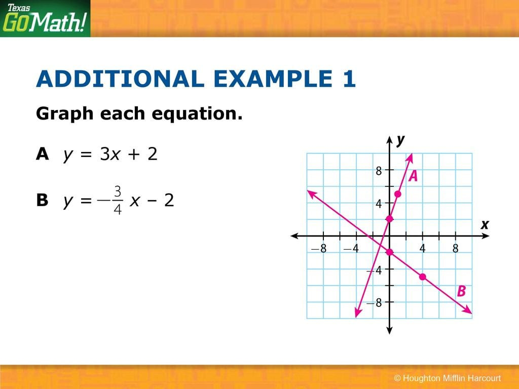 43 Graphing Linear Nonproportional Relationships Using