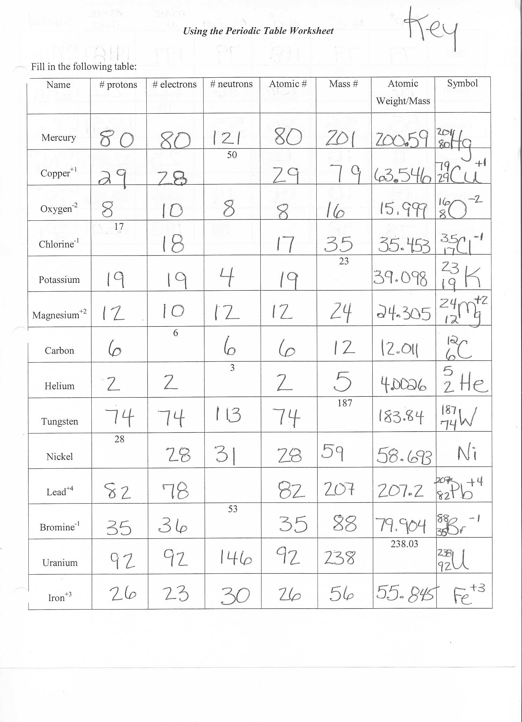 Atomic Structure Worksheet Answers Chemistry