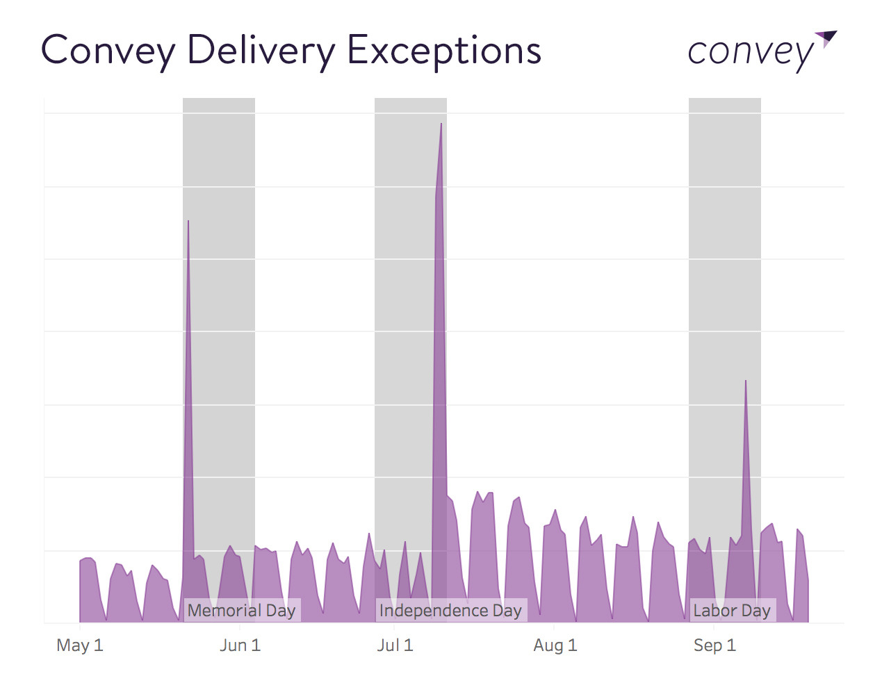 Blog Reducing Postholiday Delivery Delays Convey