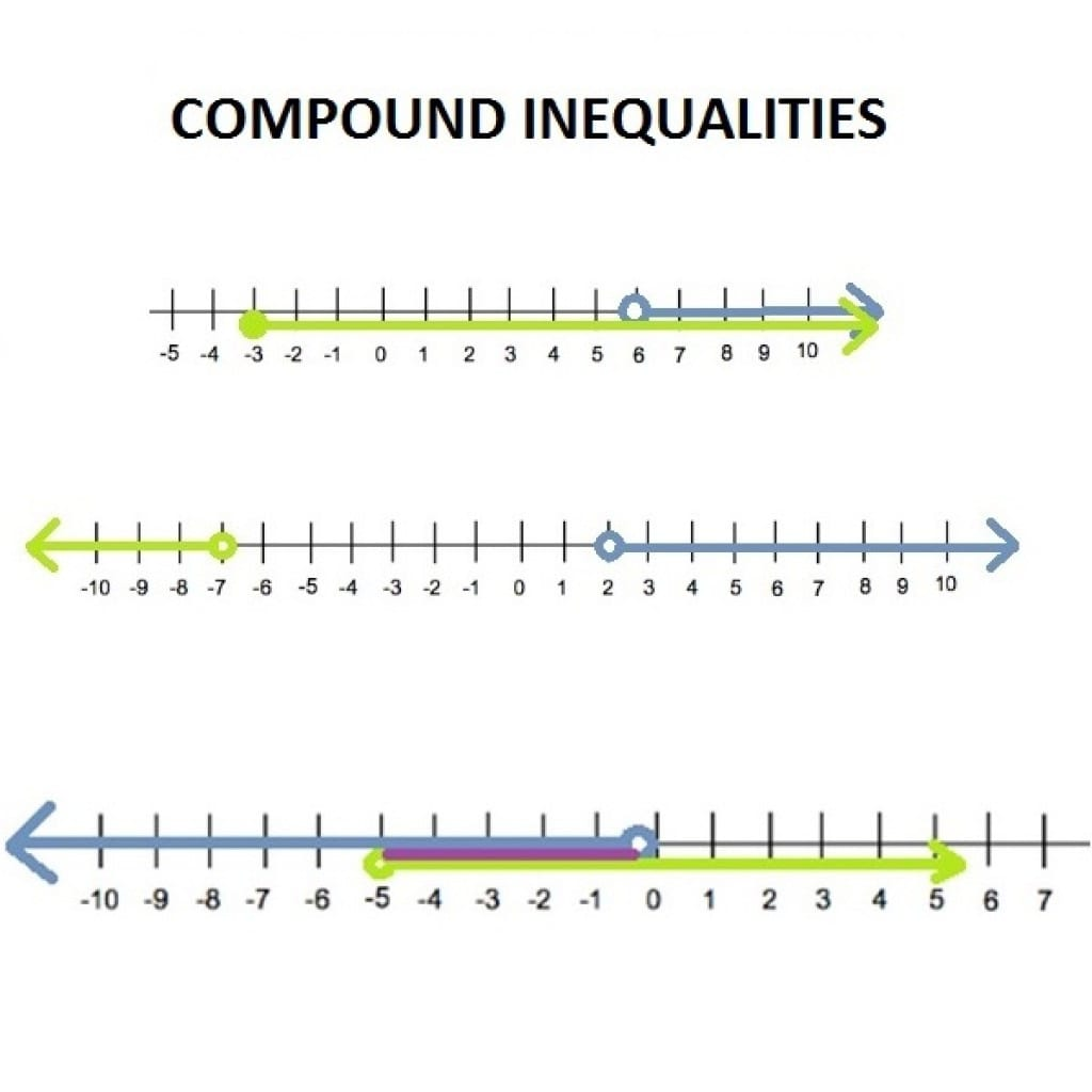 Compound Inequalities And Difference From Simple