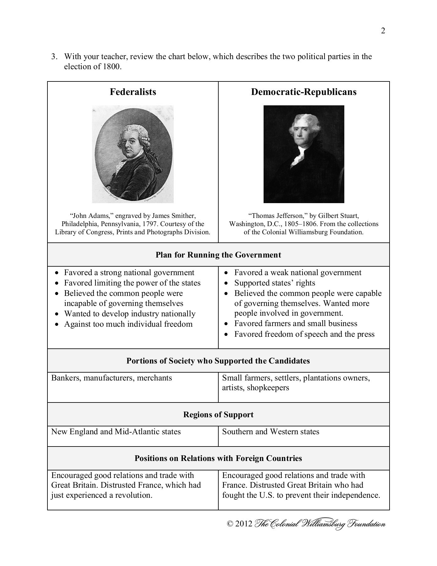 The Colonial Williamsburg Foundation Worksheet